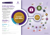 Scottish Government Budget 2014-15 infographic